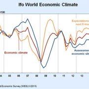 شاخص های مهم اقتصادی جهان